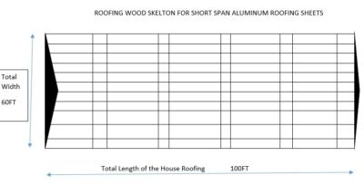 The Cost Of Roofing 3 Bedroom Flat In Nigeria Building Plans Calculations Engineering All Science Technology Technical Investment